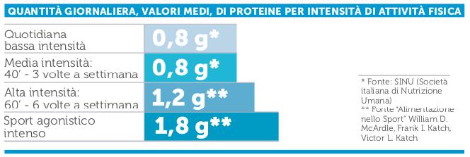 Assunzione di Proteine e Sport - Stay Trained!